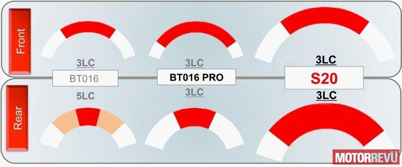 galéria Bridgestone Battlax Hypersport S20